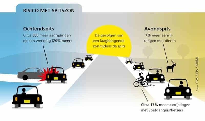 Spitszon gevaarlijk voor verkeer